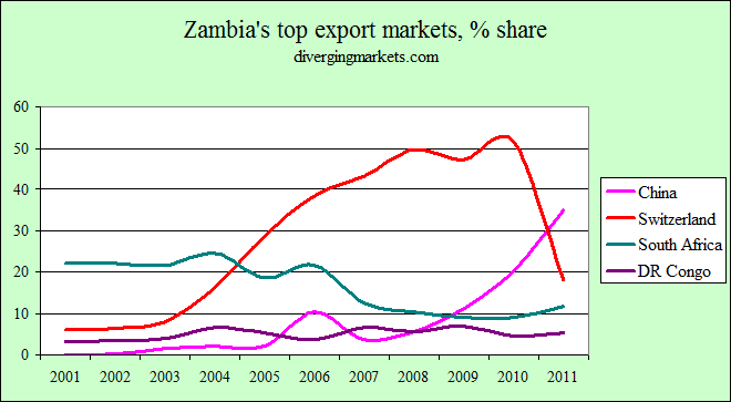 Image result for Zambia economy